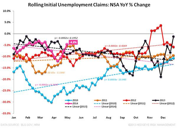 Jobless Claims: Not Outstanding, But Decent - 3