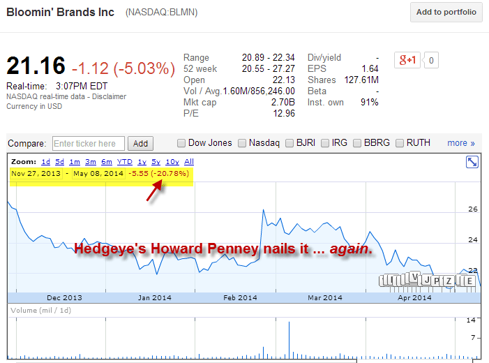 You Can't Stop Howard! Penney Nails Another 'Best Idea' Short | $BLMN - blmn