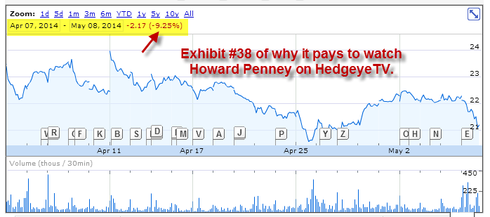 You Can't Stop Howard! Penney Nails Another 'Best Idea' Short | $BLMN - blmn1