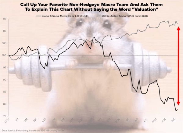 Muscle Hamsters - Chart of the Day