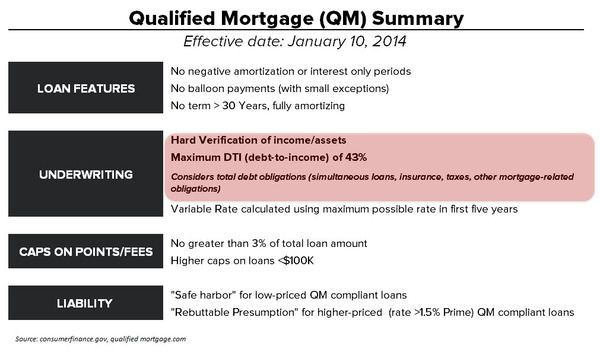 QM Pressuring Housing Finance: Early Circumstantial Evidence  - QM Summary Table