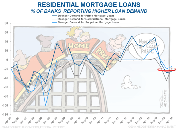 QM Pressuring Housing Finance: Early Circumstantial Evidence  - Resi Loans Demand