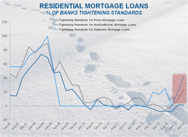 QM Pressuring Housing Finance: Early Circumstantial Evidence  - Resi Loans Tightening Standards