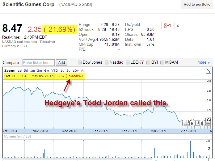 This Stock Cratered -50% Since Hedgeye's Todd Jordan Issued His Warning - TJ