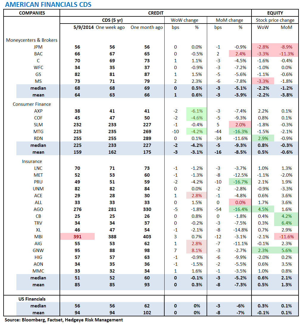 MONDAY MORNING RISK MONITOR: EUROPE CONTINUES TO TIGHTEN - 1