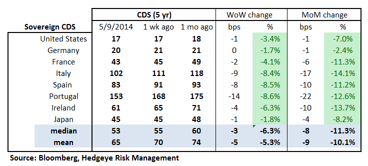 MONDAY MORNING RISK MONITOR: EUROPE CONTINUES TO TIGHTEN - 18