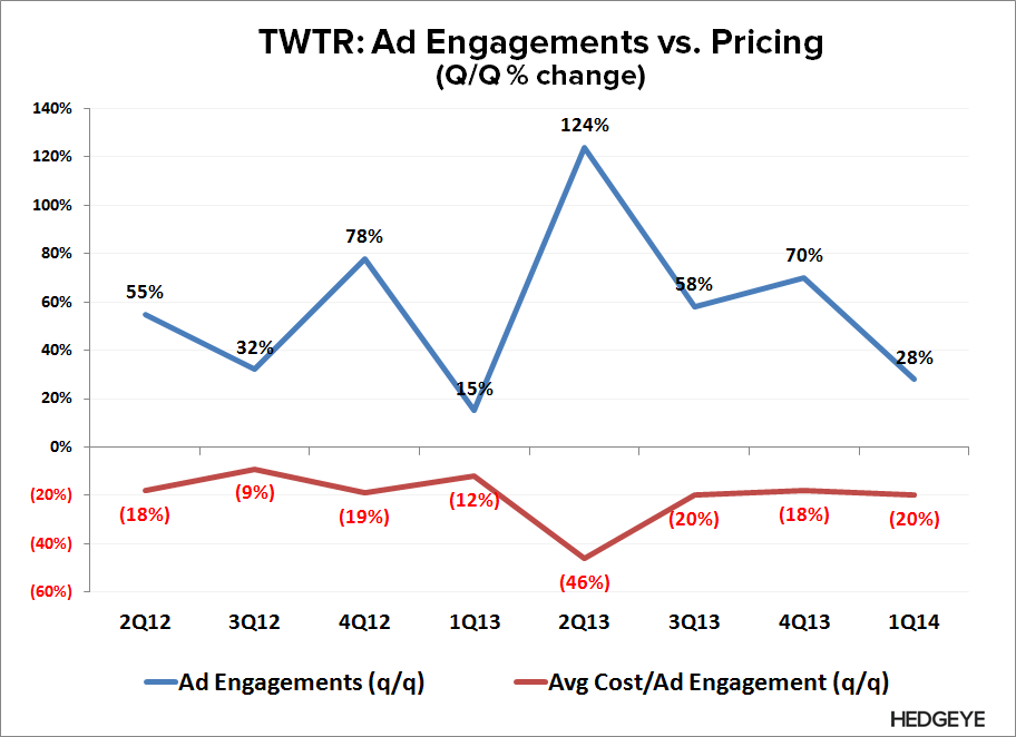 TWTR: What the Street is Missing - TWTR   Ad Engagement vs. Pricing