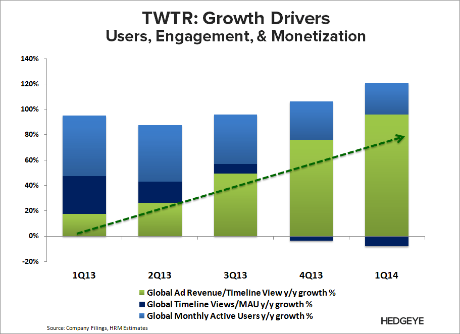 TWTR: What the Street is Missing - TWTR   Growth Drivers