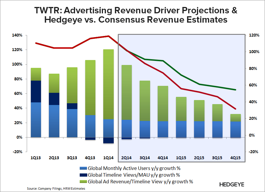 TWTR: What the Street is Missing - TWTR   HRM vs. Cons 2Q14