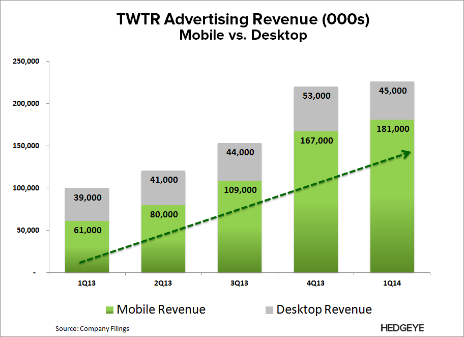 TWTR: What the Street is Missing - TWTR   Mobile vs. Desktop Rev