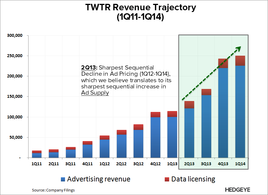 TWTR: What the Street is Missing - TWTR   Rev Trajectory