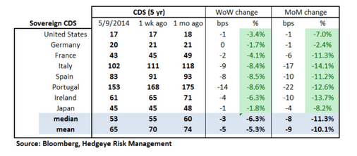 European Banking Monitor: CDS Continues to Tighten - chart 2 sovereign cds