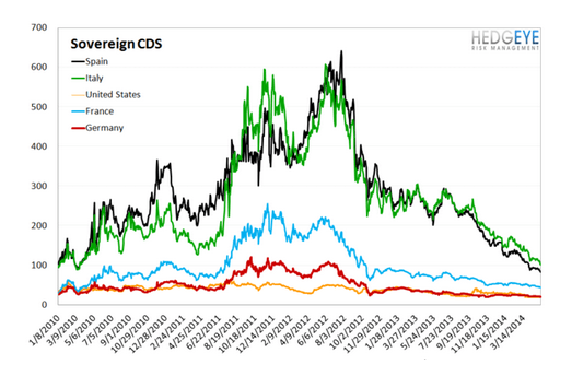 European Banking Monitor: CDS Continues to Tighten - chart 4 sovereign cds