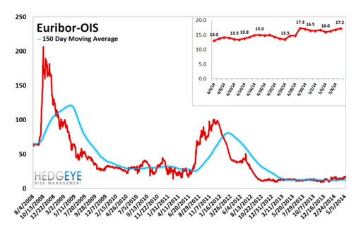 European Banking Monitor: CDS Continues to Tighten - chart 5 euribor ois spread
