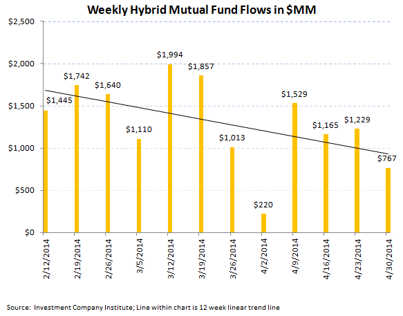 Fund Flows, Refreshed - 6