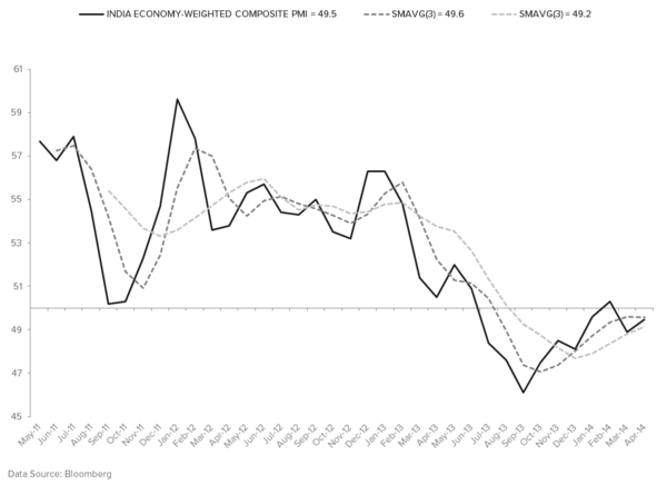 BOOKING RESEARCH ALPHA IN INDIA - COMPOSITE PMI