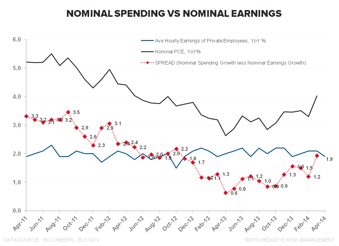 CHIN MUSIC:  APRIL RETAIL SALES - Nominal PCE vs Nominal Earnings April 051314