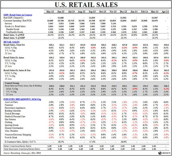 CHIN MUSIC:  APRIL RETAIL SALES - Retail Sales table