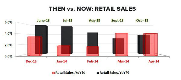 CHIN MUSIC:  APRIL RETAIL SALES - Retails Sales Then vs Now
