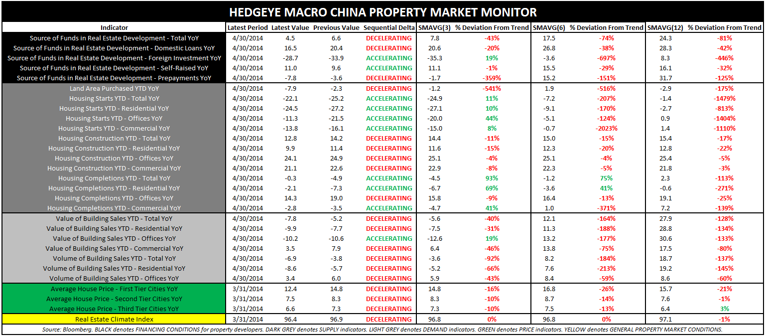 BOOKING RESEARCH ALPHA IN CHINA; TURNING NEGATIVE - China Property Market Monitor
