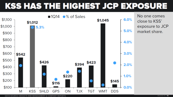 JCP/KSS: KEY POINTS FROM OUR REAL ESTATE & CONSUMER SURVEY CALL - jcpkss6