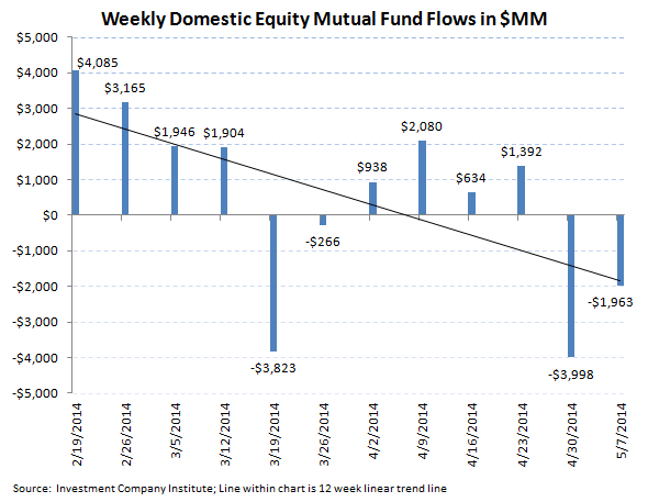 ICI Fund Flow Survey - Best Week All Year For Bonds Versus Very Light Week For Equities - 2
