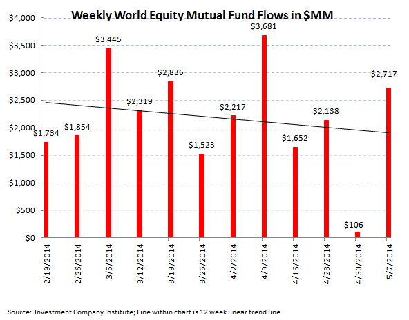 ICI Fund Flow Survey - Best Week All Year For Bonds Versus Very Light Week For Equities - 3