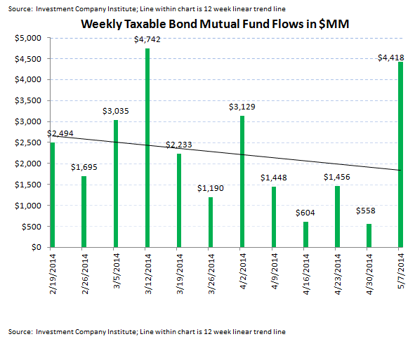 ICI Fund Flow Survey - Best Week All Year For Bonds Versus Very Light Week For Equities - 4