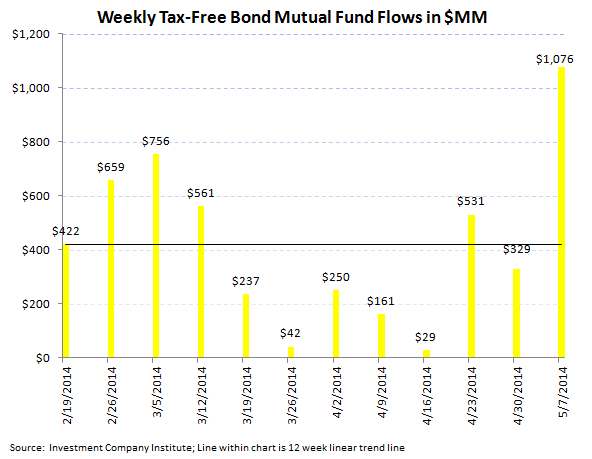 ICI Fund Flow Survey - Best Week All Year For Bonds Versus Very Light Week For Equities - 5