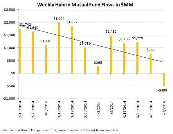 ICI Fund Flow Survey - Best Week All Year For Bonds Versus Very Light Week For Equities - 6