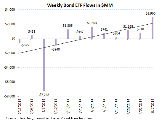 ICI Fund Flow Survey - Best Week All Year For Bonds Versus Very Light Week For Equities - 8