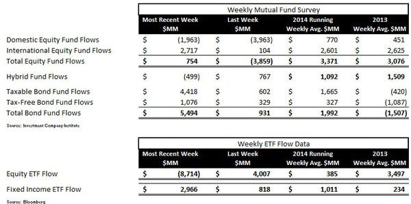 ICI Fund Flow Survey - Best Week All Year For Bonds Versus Very Light Week For Equities - chart11