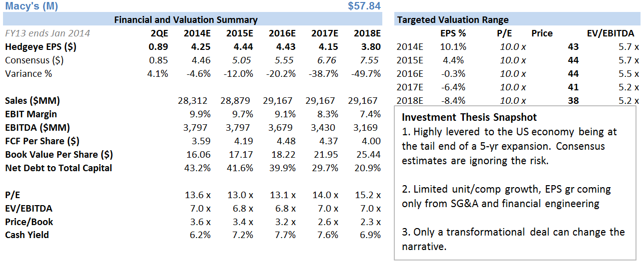 M - SETTING UP TO BE A GREAT SHORT AFTER 2Q - m financials