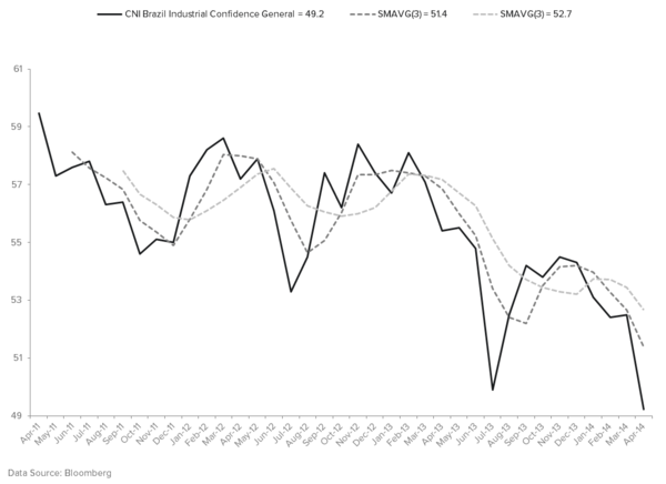 "TACRM SAYS, ""STAY LONG OF BRAZIL"" (BRL, EWZ, PBR)… WHY? - BUSINESS CONFIDENCE"