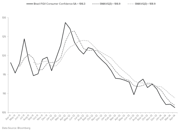 "TACRM SAYS, ""STAY LONG OF BRAZIL"" (BRL, EWZ, PBR)… WHY? - CONSUMER CONFIDENCE"