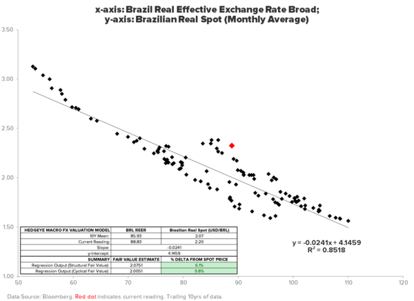 "TACRM SAYS, ""STAY LONG OF BRAZIL"" (BRL, EWZ, PBR)… WHY? - FX REER VALUATION"