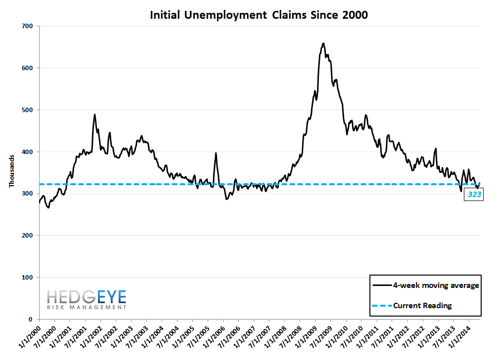 INITIAL CLAIMS: ON THIS MEASURE, LABOR CONTINUES TO LOOK QUITE STRONG - 10