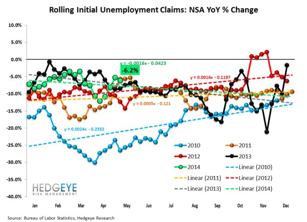 INITIAL CLAIMS: ON THIS MEASURE, LABOR CONTINUES TO LOOK QUITE STRONG - 2