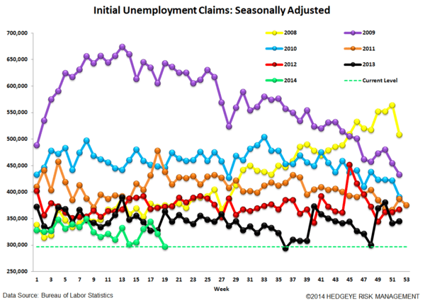 INITIAL CLAIMS: ON THIS MEASURE, LABOR CONTINUES TO LOOK QUITE STRONG - 4