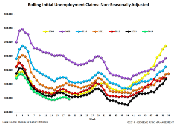 INITIAL CLAIMS: ON THIS MEASURE, LABOR CONTINUES TO LOOK QUITE STRONG - 6