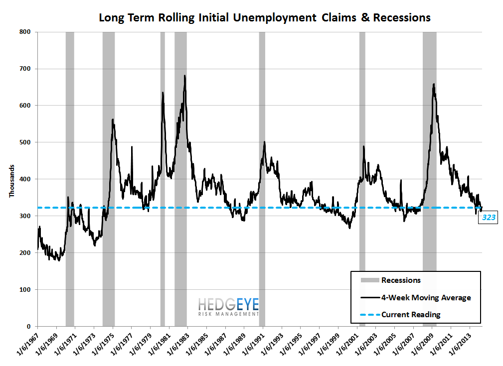 INITIAL CLAIMS: ON THIS MEASURE, LABOR CONTINUES TO LOOK QUITE STRONG - 9