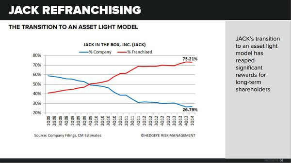 BOBE: Asset-Light Is Right - chart1