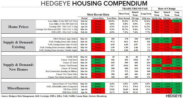 INTRODUCING THE HEDGEYE HOUSING VERTICAL; BUILDER CONFIDENCE SLUMPS AGAIN - Compendium Table