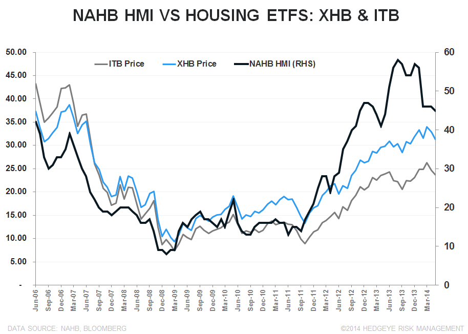 INTRODUCING THE HEDGEYE HOUSING VERTICAL; BUILDER CONFIDENCE SLUMPS AGAIN - HMI vs XHB   ITB