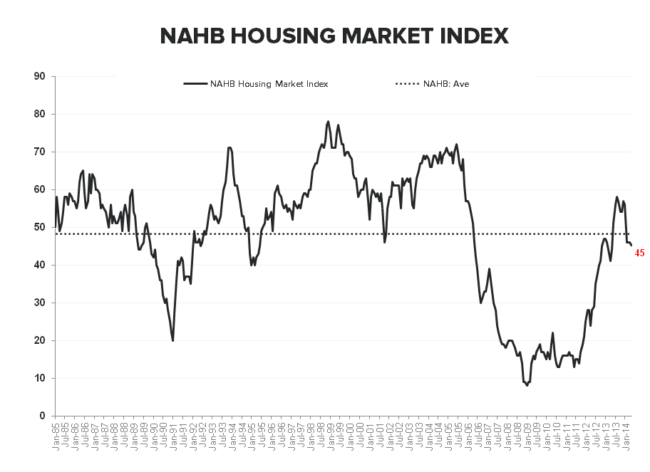 INTRODUCING THE HEDGEYE HOUSING VERTICAL; BUILDER CONFIDENCE SLUMPS AGAIN - NAHB HMI LT