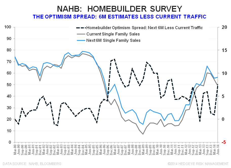 INTRODUCING THE HEDGEYE HOUSING VERTICAL; BUILDER CONFIDENCE SLUMPS AGAIN - NAHB Optimism Spread