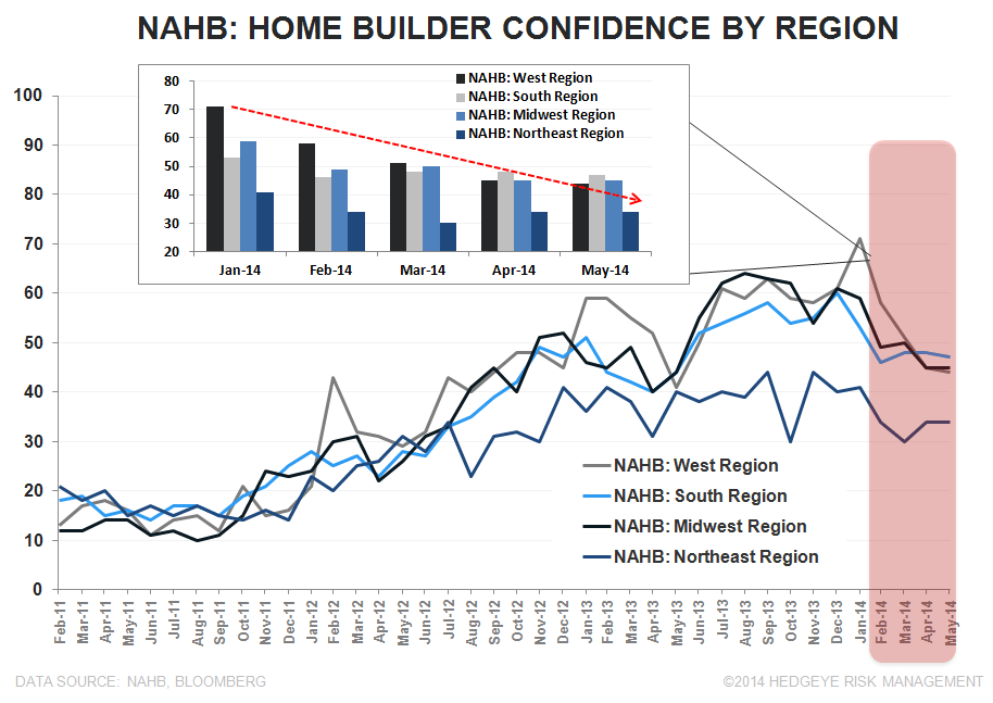INTRODUCING THE HEDGEYE HOUSING VERTICAL; BUILDER CONFIDENCE SLUMPS AGAIN - NAHB Region