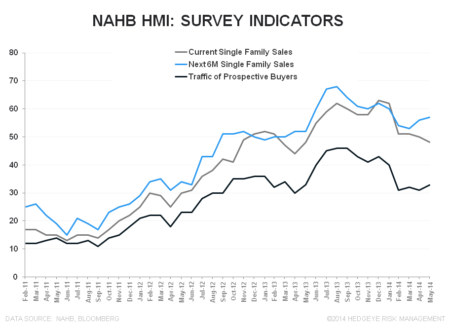 INTRODUCING THE HEDGEYE HOUSING VERTICAL; BUILDER CONFIDENCE SLUMPS AGAIN - NAHB SURVEY INDICATORS