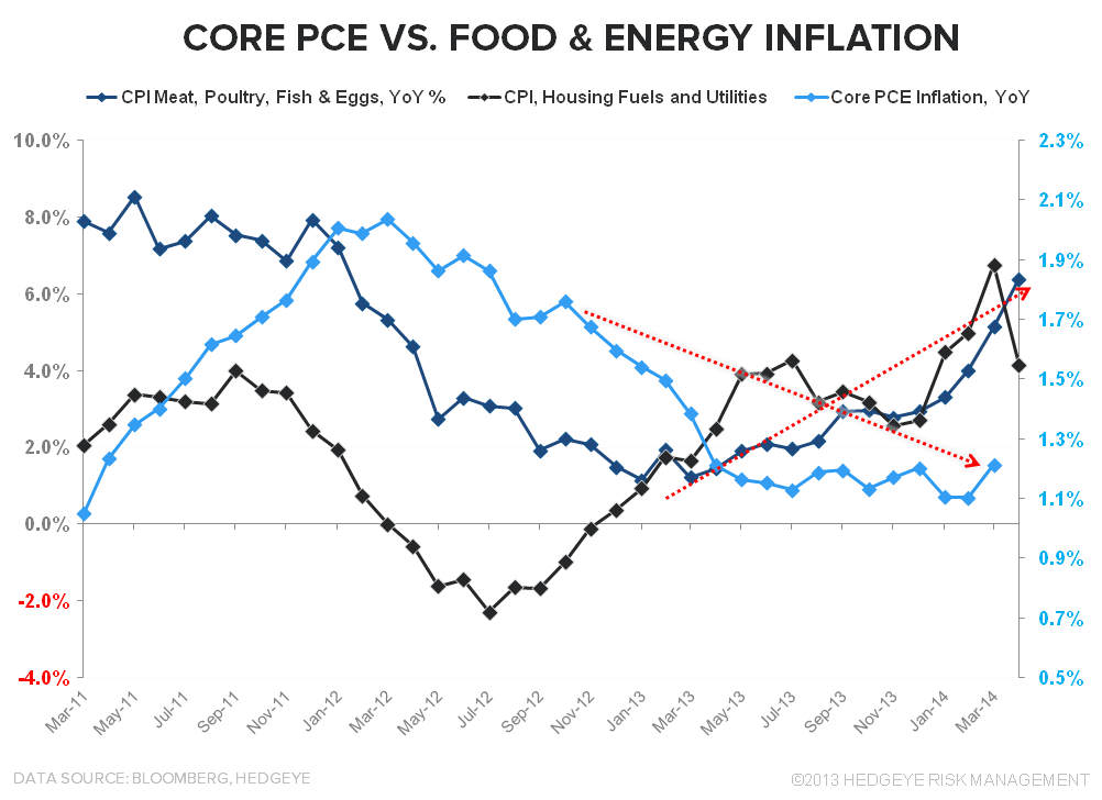 1 for 5: DOMESTIC MACRO HITS THE MENDOZA LINE - CPI Food   Energy