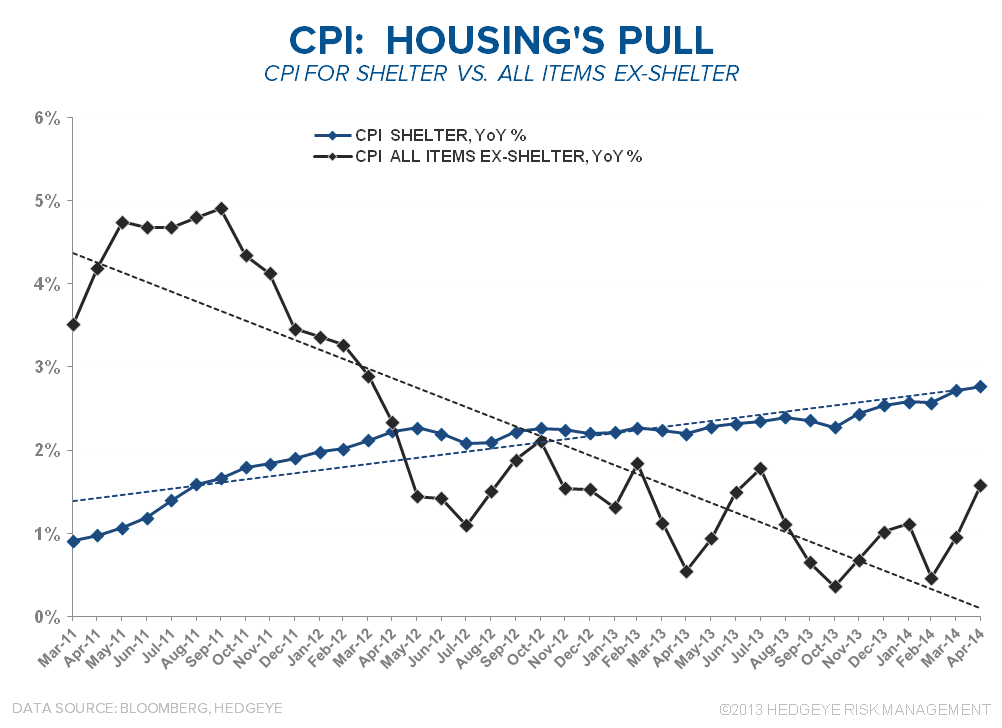 1 for 5: DOMESTIC MACRO HITS THE MENDOZA LINE - CPI  Shelter vs All items ex Shelter